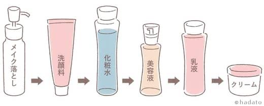 シミに効く化粧品