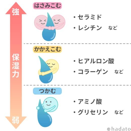 保湿成分の種類を表した表